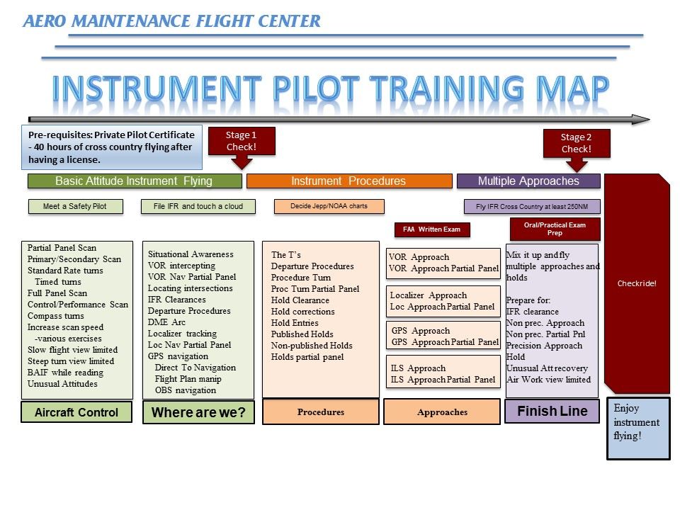 Instrument Training Map.pptx [Autosaved]