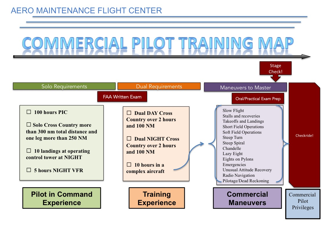 Commercial Certificate Flight Training At Amfc
