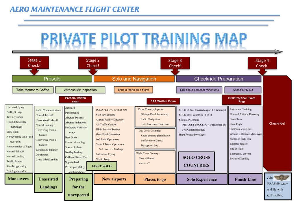 Private Pilot Training Map